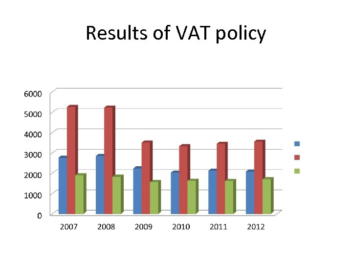 Results of VAT policy