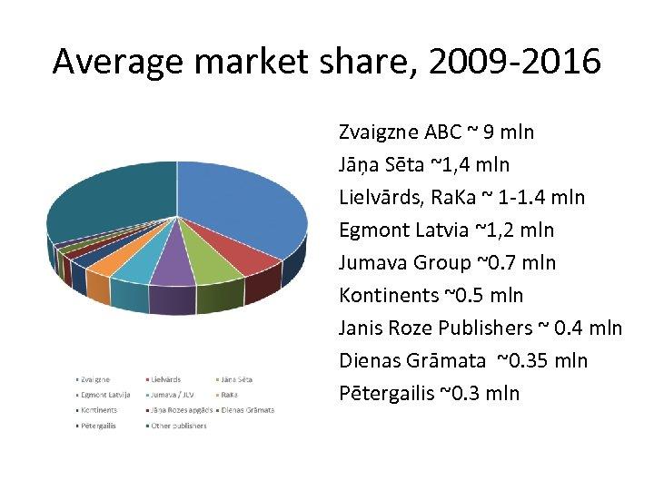 Average market share, 2009 -2016 Zvaigzne ABC ~ 9 mln Jāņa Sēta ~1, 4