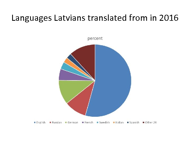 Languages Latvians translated from in 2016