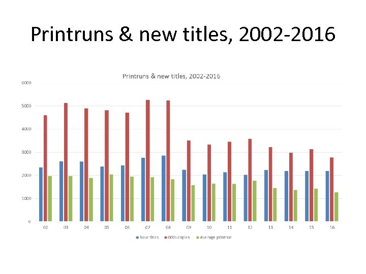 Printruns & new titles, 2002 -2016