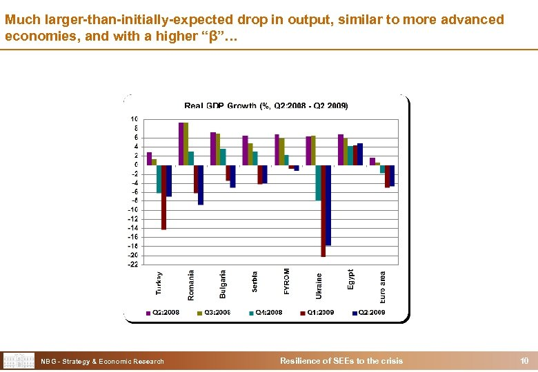 Much larger-than-initially-expected drop in output, similar to more advanced economies, and with a higher