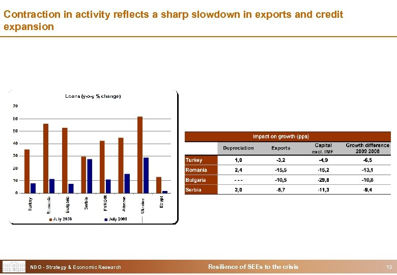 Contraction in activity reflects a sharp slowdown in exports and credit expansion NBG -