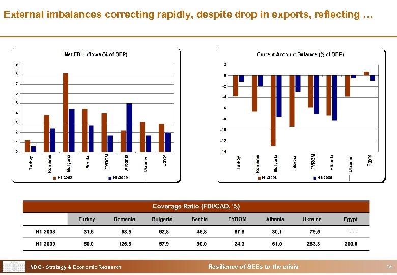 External imbalances correcting rapidly, despite drop in exports, reflecting … NBG - Strategy &