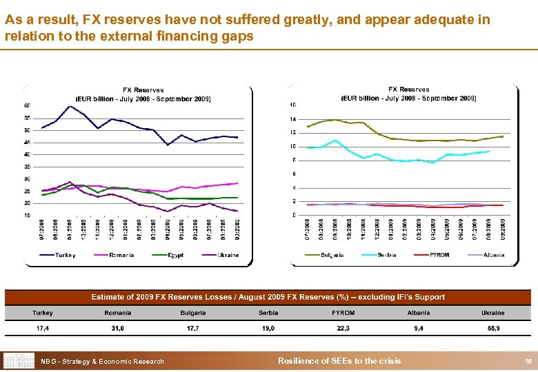 As a result, FX reserves have not suffered greatly, and appear adequate in relation