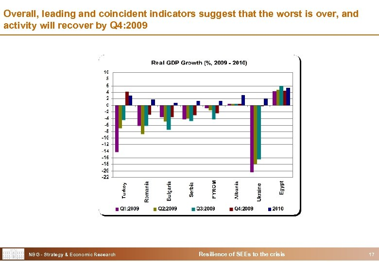 Overall, leading and coincident indicators suggest that the worst is over, and activity will