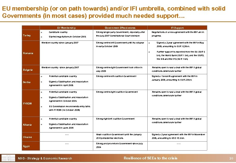 EU membership (or on path towards) and/or IFI umbrella, combined with solid Governments (in