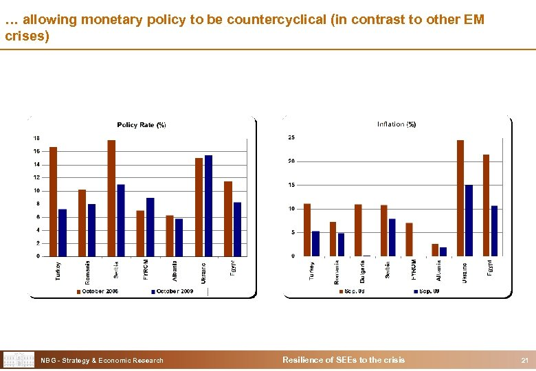 … allowing monetary policy to be countercyclical (in contrast to other EM crises) NBG