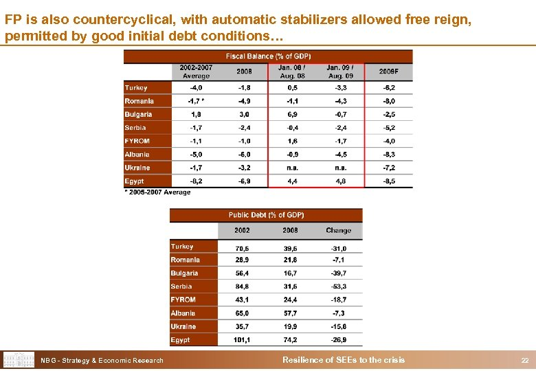 FP is also countercyclical, with automatic stabilizers allowed free reign, permitted by good initial