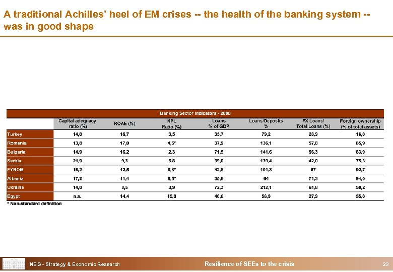 A traditional Achilles' heel of EM crises -- the health of the banking system
