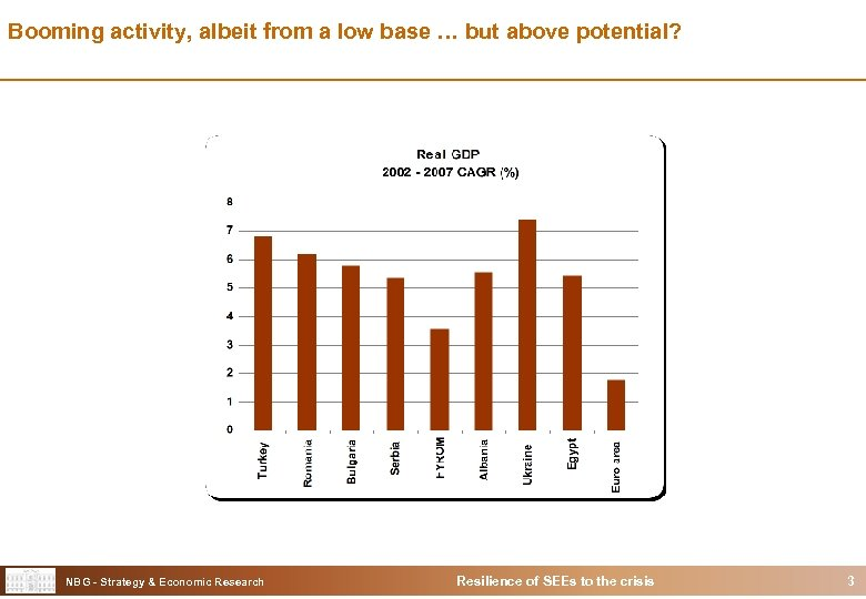Booming activity, albeit from a low base … but above potential? NBG - Strategy
