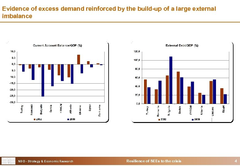Evidence of excess demand reinforced by the build-up of a large external imbalance NBG