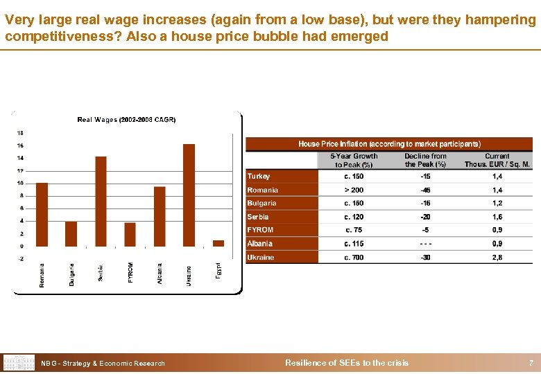 Very large real wage increases (again from a low base), but were they hampering