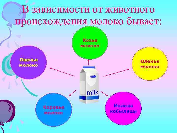 В зависимости от животного происхождения молоко бывает: Козье молоко Овечье молоко Оленье молоко Коровье
