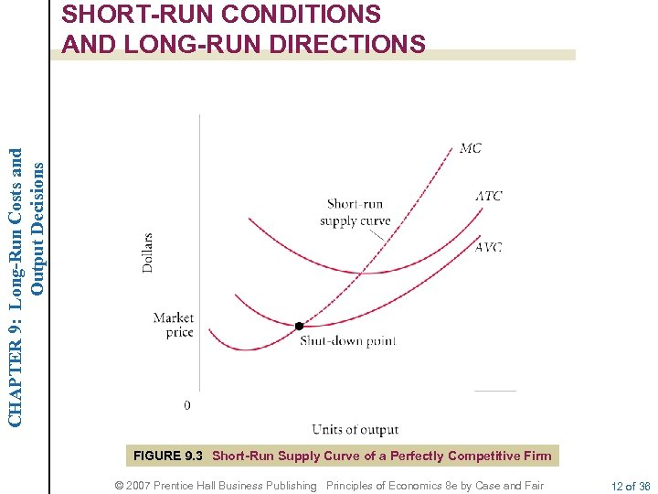 CHAPTER 9: Long-Run Costs and Output Decisions SHORT-RUN CONDITIONS AND LONG-RUN DIRECTIONS FIGURE 9.