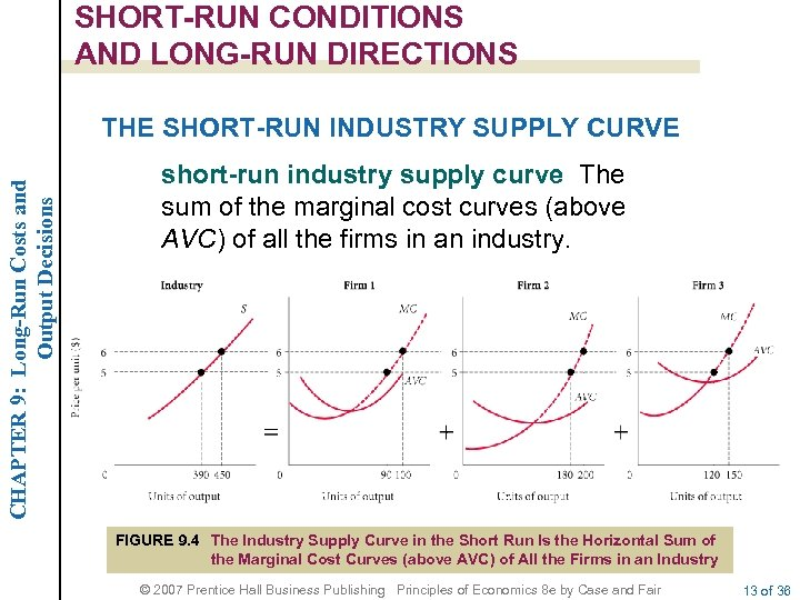 SHORT-RUN CONDITIONS AND LONG-RUN DIRECTIONS CHAPTER 9: Long-Run Costs and Output Decisions THE SHORT-RUN
