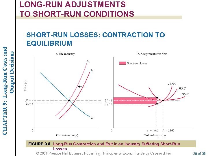 CHAPTER 9: Long-Run Costs and Output Decisions LONG-RUN ADJUSTMENTS TO SHORT-RUN CONDITIONS SHORT-RUN LOSSES: