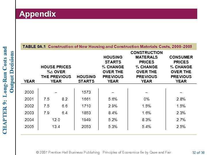 CHAPTER 9: Long-Run Costs and Output Decisions Appendix TABLE 9 A. 1 Construction of