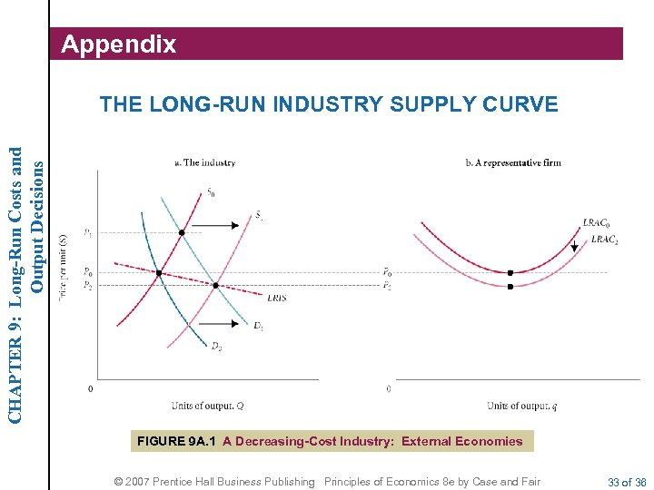 Appendix CHAPTER 9: Long-Run Costs and Output Decisions THE LONG-RUN INDUSTRY SUPPLY CURVE FIGURE