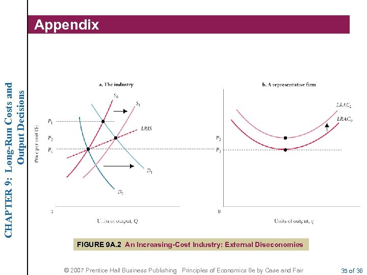CHAPTER 9: Long-Run Costs and Output Decisions Appendix FIGURE 9 A. 2 An Increasing-Cost