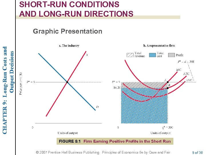 SHORT-RUN CONDITIONS AND LONG-RUN DIRECTIONS CHAPTER 9: Long-Run Costs and Output Decisions Graphic Presentation