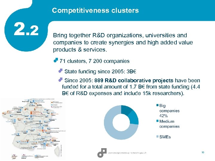 Competitiveness clusters 2. 2 Bring together R&D organizations, universities and companies to create synergies