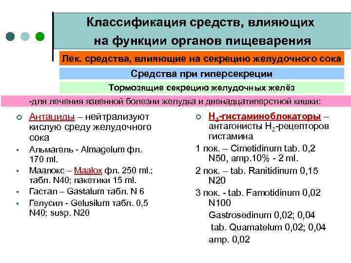 Классификация средств, влияющих на функции органов пищеварения Лек. средства, влияющие на секрецию желудочного сока