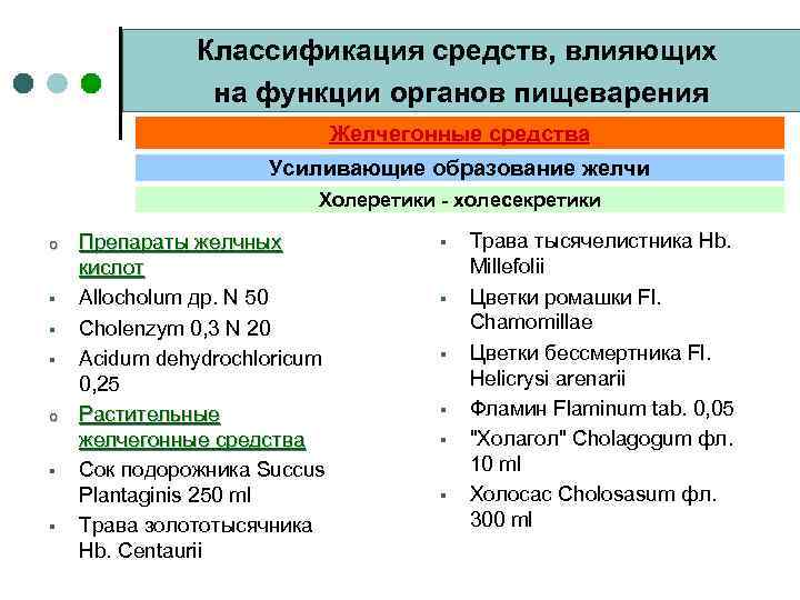 Классификация средств, влияющих на функции органов пищеварения Желчегонные средства Усиливающие образование желчи Холеретики -