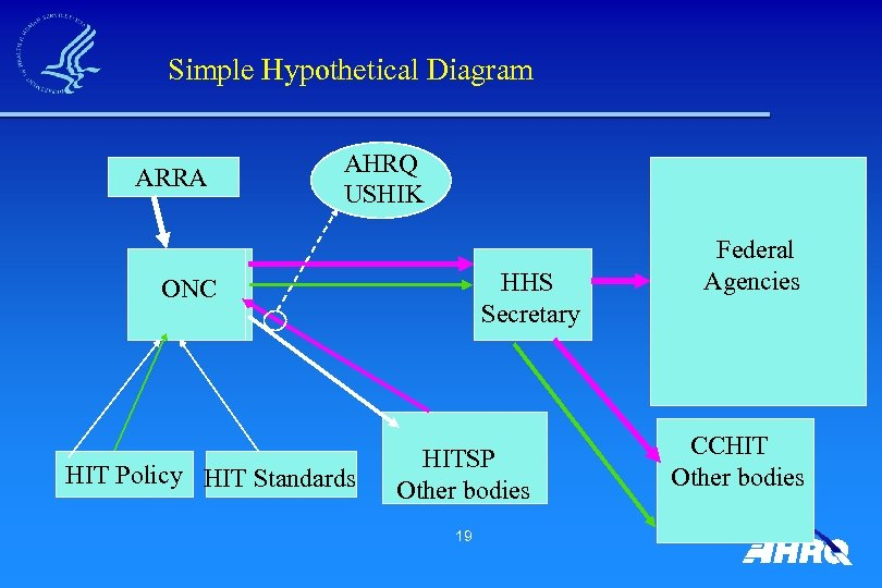 Simple Hypothetical Diagram ARRA AHRQ USHIK HHS Secretary ONC HIT Policy HIT Standards HITSP