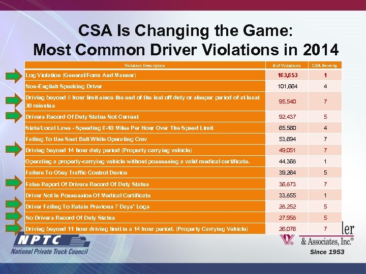 CSA Is Changing the Game: Most Common Driver Violations in 2014 Violation Description #