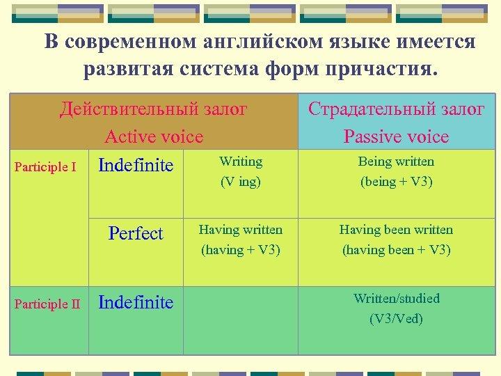 В современном английском языке имеется развитая система форм причастия. Действительный залог Active voice Writing