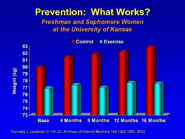 Prevention: What Works? Freshman and Sophomore Women at the University of Kansas Donnelly J,