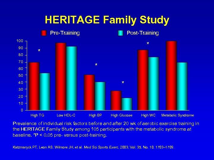 HERITAGE Family Study Pre-Training Post-Training 100 90 80 * * 70 * 60 50