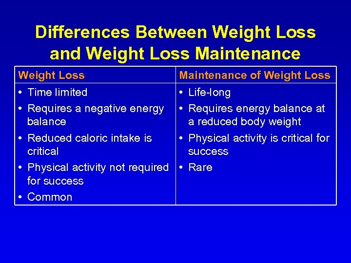 Differences Between Weight Loss and Weight Loss Maintenance of Weight Loss • Time limited