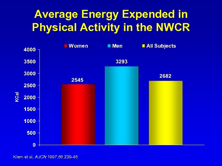 Average Energy Expended in Physical Activity in the NWCR Klem et al, AJCN 1997;