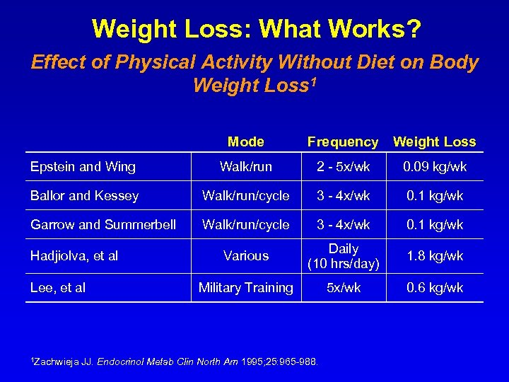 Weight Loss: What Works? Effect of Physical Activity Without Diet on Body Weight Loss