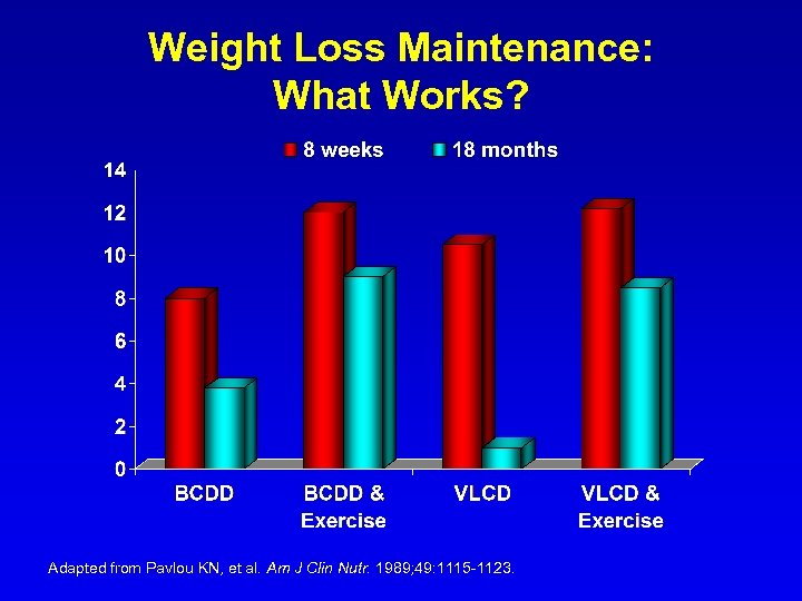 Weight Loss Maintenance: What Works? Adapted from Pavlou KN, et al. Am J Clin