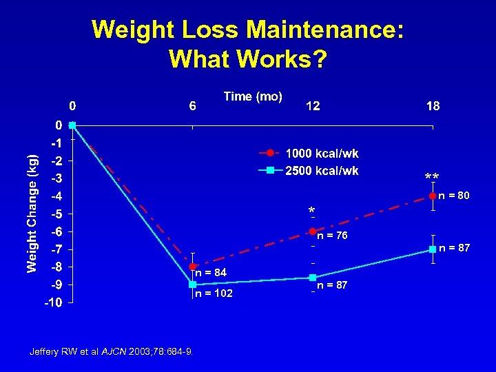 Weight Loss Maintenance: What Works? ** n = 80 * n = 76 n