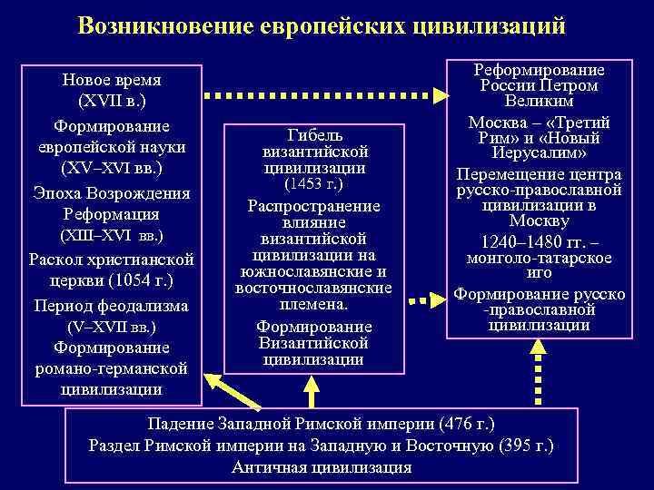 Возникновение европейских цивилизаций Новое время (XVII в. ) Формирование европейской науки (XV–XVI вв. )