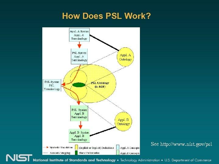 How Does PSL Work? See http: //www. nist. gov/psl