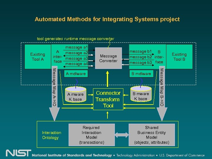 Automated Methods for Integrating Systems project tool generates runtime message converter Existing Tool A