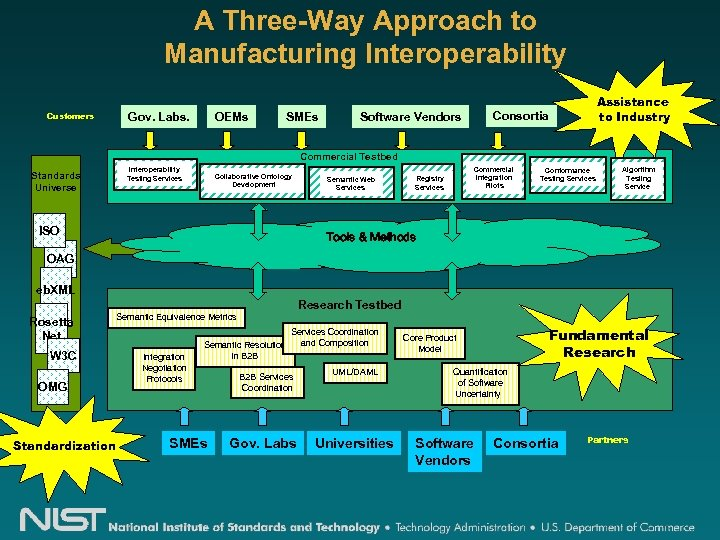 A Three-Way Approach to Manufacturing Interoperability Gov. Labs. Customers OEMs SMEs Assistance to Industry