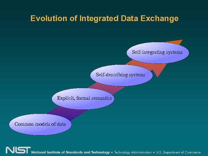 Evolution of Integrated Data Exchange Self-integrating systems Self-describing systems Explicit, formal semantics Common models