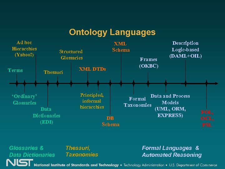 Ontology Languages Ad hoc Hierarchies (Yahoo!) Terms XML Schema Structured Glossaries Thesauri 'Ordinary' Glossaries