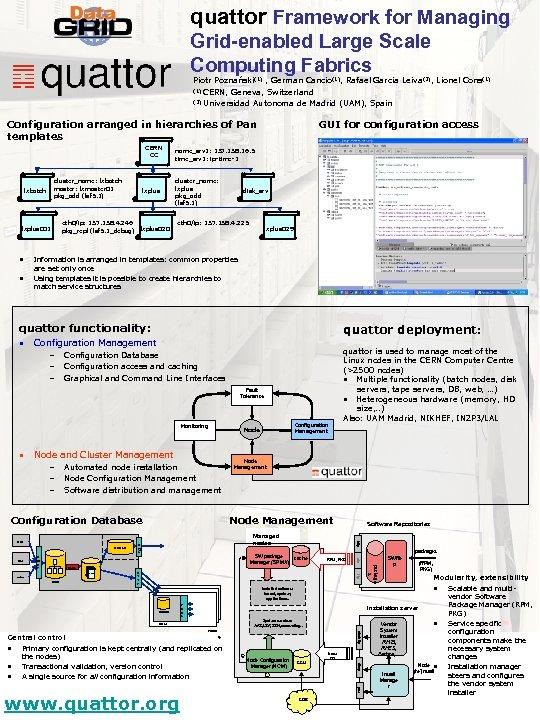 quattor Framework for Managing Grid-enabled Large Scale Computing Fabrics Piotr Poznański(1) , German Cancio(1),