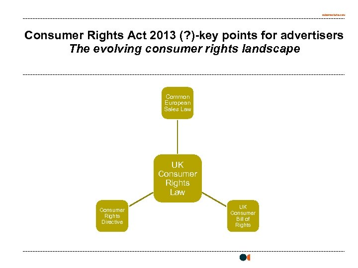 osborneclarke. com Consumer Rights Act 2013 (? )-key points for advertisers The evolving consumer