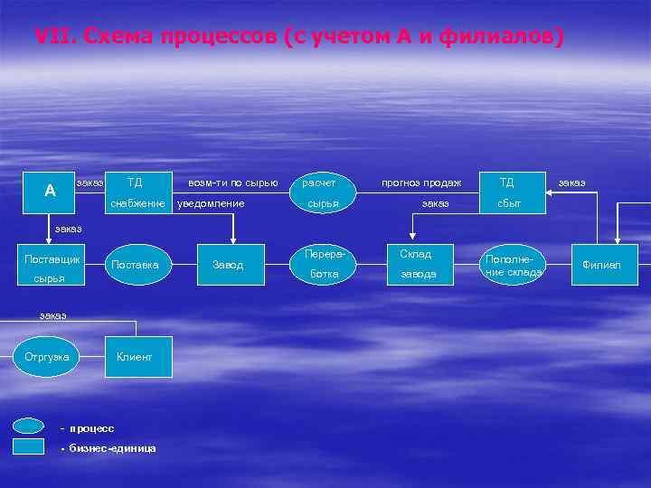 VII. Схема процессов (с учетом А и филиалов) заказ А ТД снабжение возм-ти по