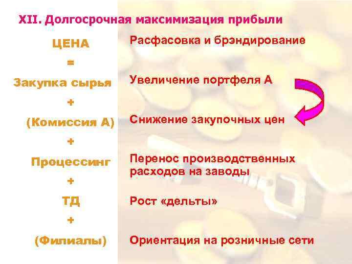 XII. Долгосрочная максимизация прибыли ЦЕНА Расфасовка и брэндирование = Закупка сырья Увеличение портфеля А