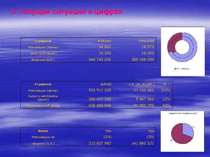 I. Текущая ситуация в цифрах Сгущенка В банках Розливная Реализации (тонны) 34 851 18