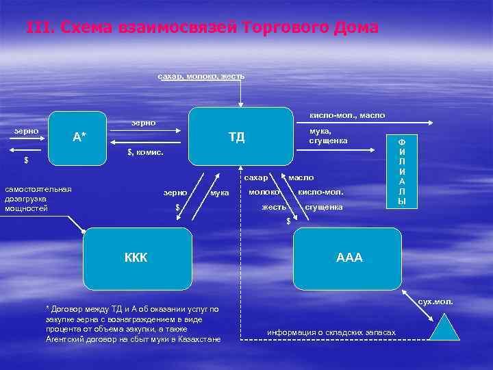 III. Схема взаимосвязей Торгового Дома сахар, молоко, жесть кисло-мол. , масло зерно А* мука,
