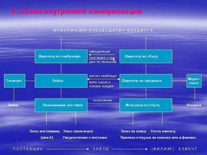 V. Схема внутренней коммуникации И Н Ф О Р М А ЦИ Я Р